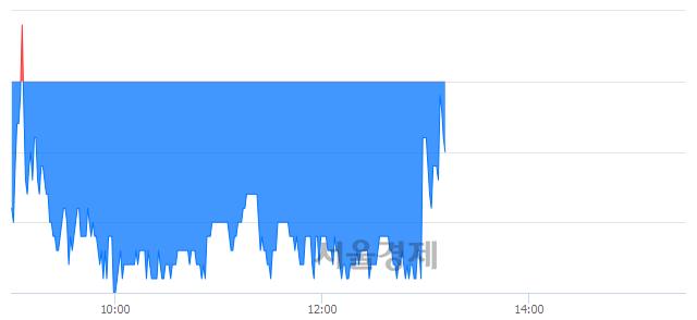 코EDGC, 매수잔량 307% 급증