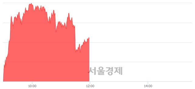 [정오 시황] 코스피 2305.14, 상승세(▲20.08, +0.88%) 지속