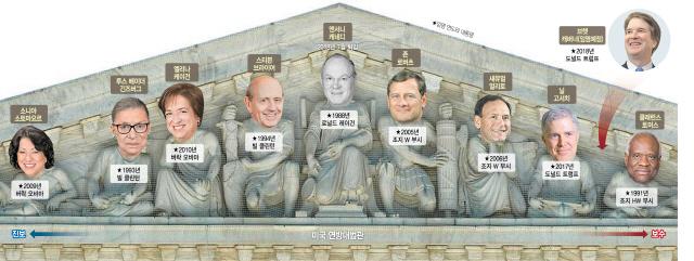 [글로벌What]균형추 빠지는 '지혜의 기둥' 美 연방대법원…'보수의 기둥'으로 기우나