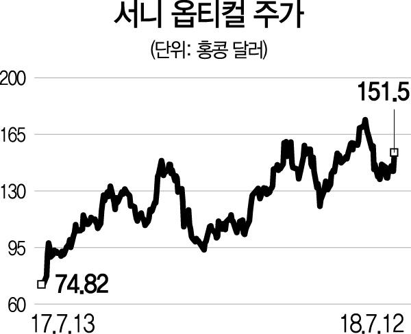 [글로벌 HOT스톡-서니옵티컬] 中 스마트폰 카메라 스펙 상향에 이익 '쑥'