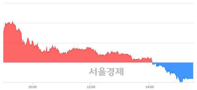 [마감 시황]  기관의 '팔자' 기조.. 코스피 2290.11(▼7.81, -0.34%) 하락 마감