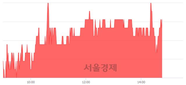 코한국정보통신, 3.32% 오르며 체결강도 강세 지속(137%)