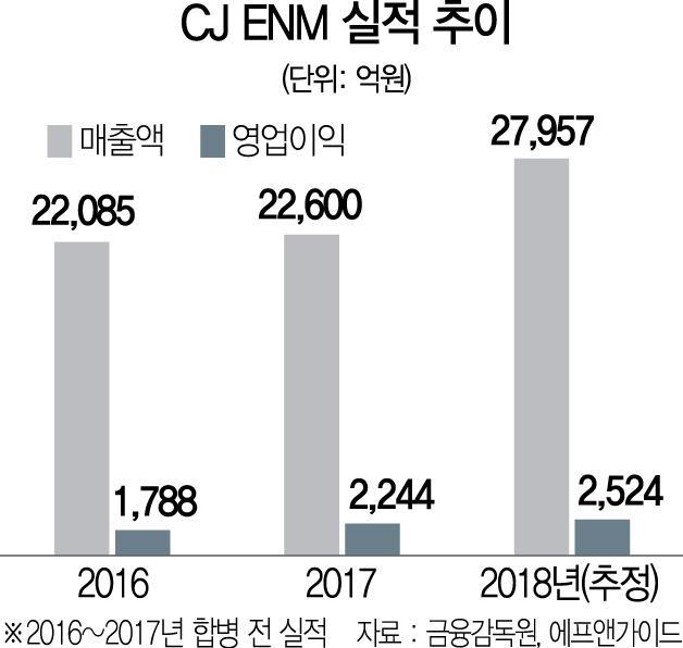 [스톡인사이드] 미디어 커머스 도전 CJ ENM '기대반 우려반'