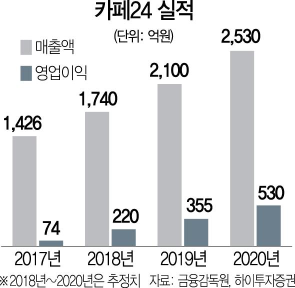 '테슬라 상장 1호' 카페24…공모가 3배 넘었다