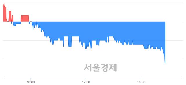 코KT서브마린, 장중 신저가 기록.. 4,125→4,115(▼10)
