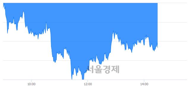 오후 2:30 현재 코스피는 42:58으로 매수우위, 매수강세 업종은 비금속광물업(1.25%↓)