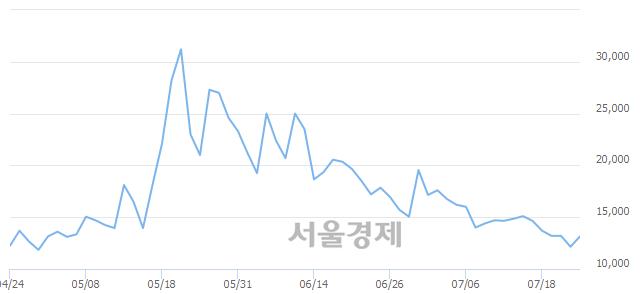 유성신양회2우B, 상한가 진입.. +29.63% ↑