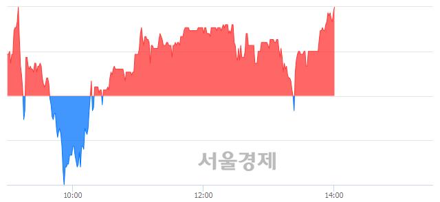 코현성바이탈, 3.10% 오르며 체결강도 강세로 반전(102%)