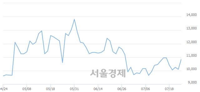 코피앤씨테크, 전일 대비 13.86% 상승.. 일일회전율은 1.85% 기록
