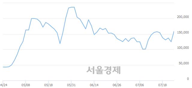 유부산산업, 상한가 진입.. +30.00% ↑