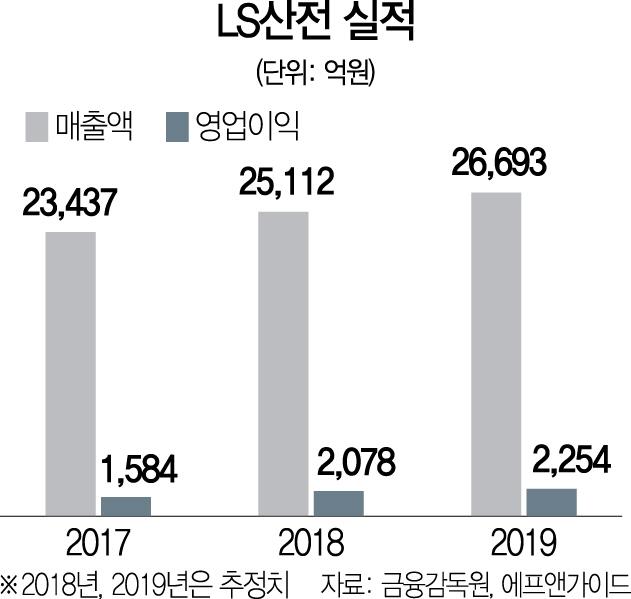 [스톡인사이드] 가마솥 더위에 전력 수요 급증...LS산전 '상승 스파크'