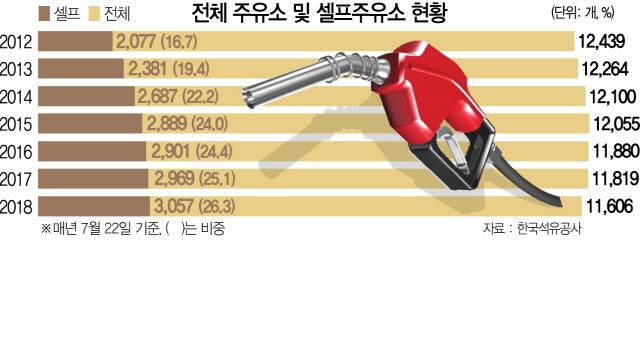 최저임금·수익성 악화 '이중고' … 셀프주유소 1년 새  88곳 급증