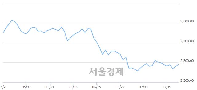 [개장 시황] 코스피 2284.38..  외국인과 기관의 순매수에 상승 출발 (▲4.18, +0.18%)