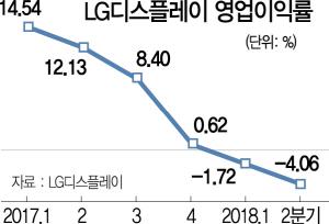 LGD 3,200억 적자...中 BOE에 발목잡힌 한국 디스플레이산업
