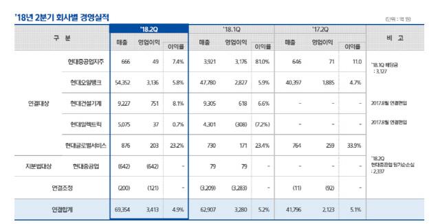 현대중공업지주, 2·4분기 영업이익 전년比 60% 증가