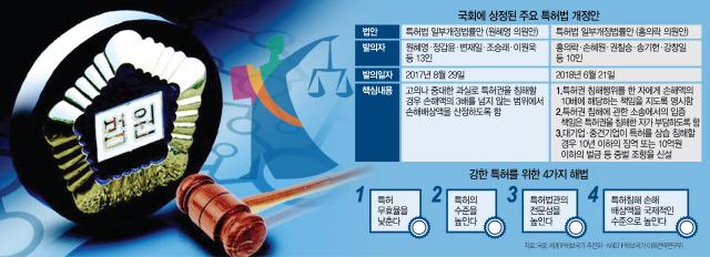 [S리포트-외화내빈 한국특허] 특허침해 배상금 美 100억인데 韓은 고작 1억...기술탈취 못막아