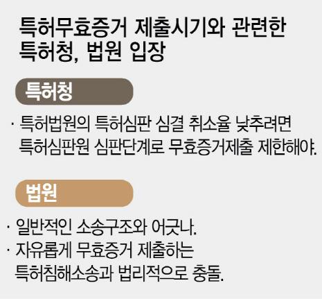 [S리포트-외화내빈 한국특허] '특허 무효증거' 제출 시기 놓고 특허청-법원 대립