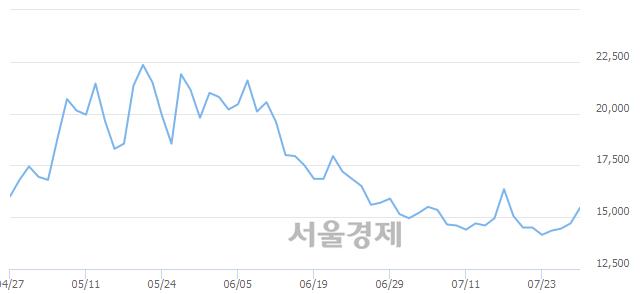 유코오롱글로벌우, 상한가 진입.. +29.93% ↑