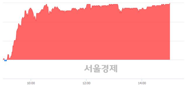 코코미코, 전일 대비 7.10% 상승.. 일일회전율은 1.21% 기록