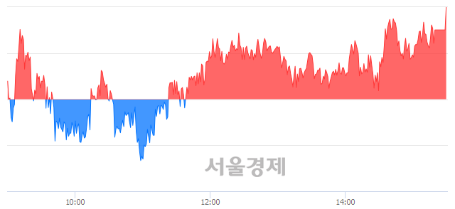 [마감 시황]  외국인 매수 우위.. 코스피 2294.99(▲5.93, +0.26%) 상승 마감