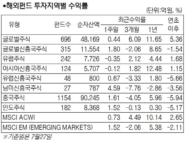 [서경펀드닥터]IT·반도체 업황 고점 논란에 투자심리 위축…국내 주식형 0.24% 하락