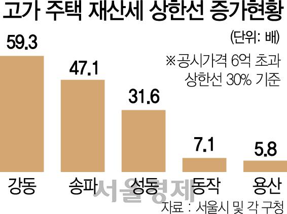 [뒷북경제] 재산세 30% 폭탄 터졌다는데…내가 사는 구는 세금 얼마나 늘었을까?