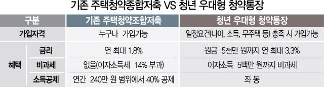 20대 '머스트해브' 아이템, '청년 우대형 청약통장' 내일 출시