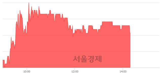 코세보엠이씨, 4.37% 오르며 체결강도 강세 지속(137%)