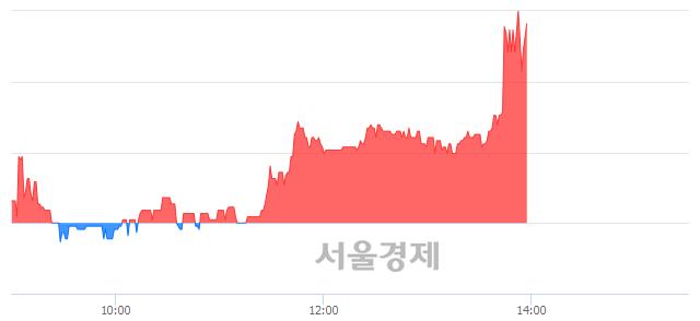 유한성기업, 매도잔량 413% 급증