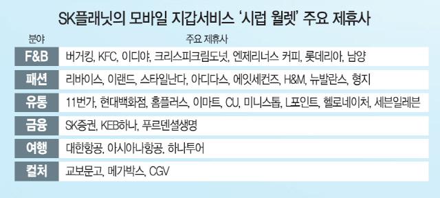 [라이프&] 수백개 멤버십 앱 하나에 쏙~ 포인트·쿠폰·문화 혜택 우수수