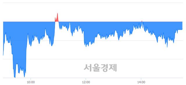 [마감 시황]  기관의 '팔자' 기조.. 코스피 2293.51(▼1.48, -0.06%) 하락 마감