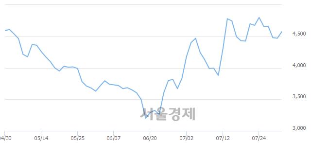 코현성바이탈, 3.02% 오르며 체결강도 강세 지속(194%)