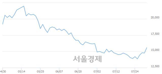 코태웅, 전일 대비 7.12% 상승.. 일일회전율은 0.75% 기록