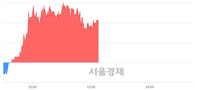 코엠씨넥스, 4.09% 오르며 체결강도 강세 지속(252%)