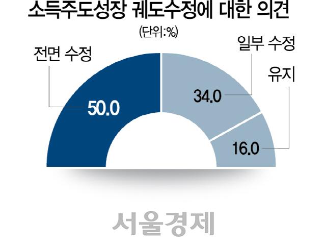 """""""소득주도 성장과 결별하고 기업중심 정책으로 궤도수정을"""" 84%"""