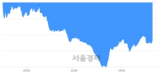 오후 3:20 현재 코스닥은 49:51으로 매수우위, 매수강세 업종은 운송업(0.51%↓)