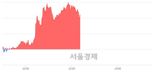 코한국맥널티, 매도잔량 329% 급증