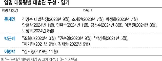 [김선수·이동원·노정희 대법관 취임] 文 임명 대법관이 과반… 국정농단 재판 판도 바뀌나