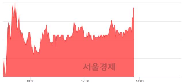 코제노레이, 전일 대비 7.26% 상승.. 일일회전율은 13.94% 기록