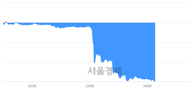 코네이처셀, 하한가 진입.. -29.87% ↓