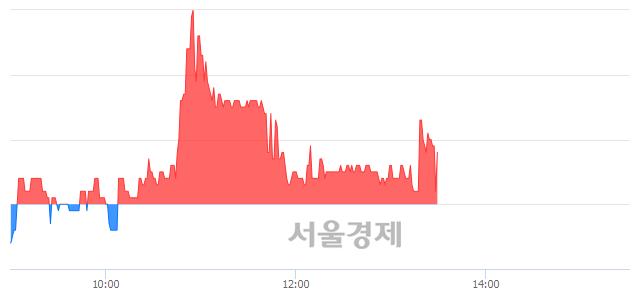 코동원개발, 매수잔량 601% 급증
