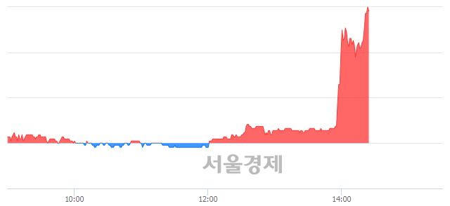코에스앤더블류, 상한가 진입.. +30.00% ↑