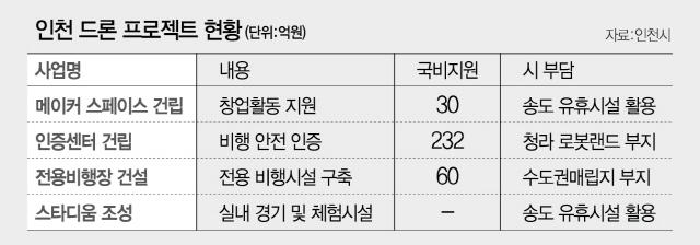드론산업 띄우는 인천, 4차혁명메카 '부푼 꿈'