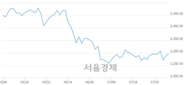 [개장 시황] 코스피 2288.51.. 개인과 외국인의 순매수에 상승 출발 (▲0.83, +0.04%)