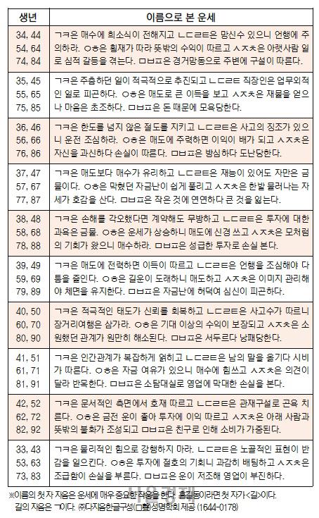 오늘의 재운[8월 8일]