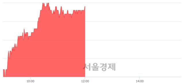 유한전KPS, 3.02% 오르며 체결강도 강세 지속(257%)
