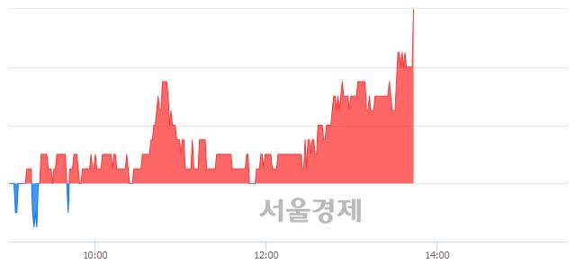 코세보엠이씨, 5.22% 오르며 체결강도 강세 지속(256%)