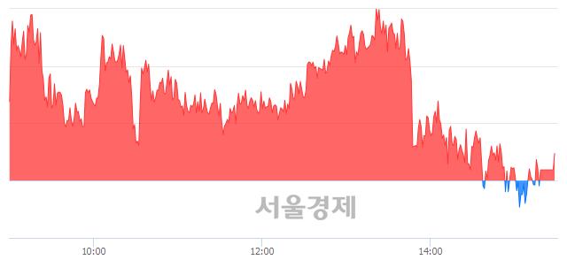 [마감 시황]  외국인 매수 우위.. 코스피 2301.45(▲1.29, +0.06%) 상승 마감