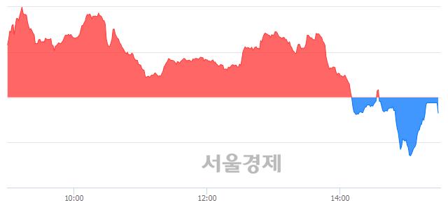 [마감 시황]  외국인과 기관의 동반 매도세.. 코스닥 783.81(▼0.89, -0.11%) 하락 마감