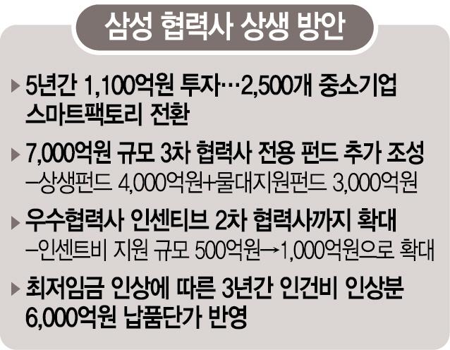[삼성, 3년간 180조 투자·4만명 채용]3차 협력사까지…4조 규모 '동반 성장 보따리'